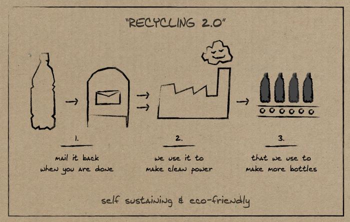 recycling Treeson